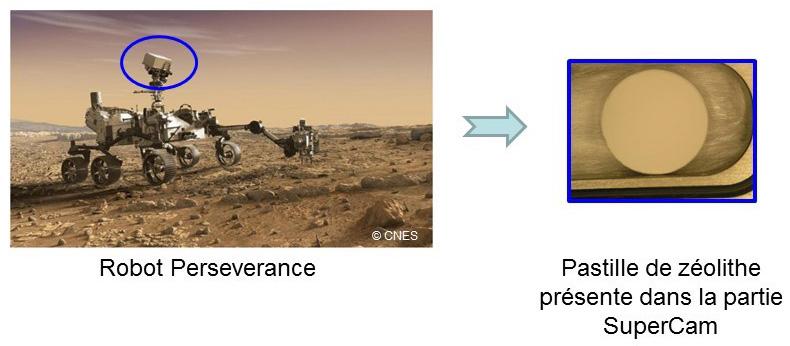 Emplacement pastille zeolithes dans le robot Perseverance